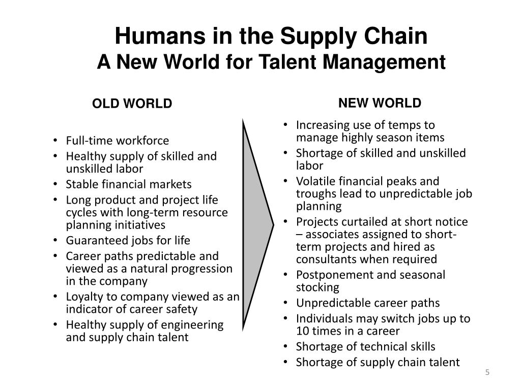 PPT - The Human Factor in Supply Chains PowerPoint