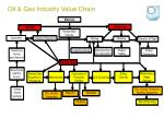 oil gas industry value chain