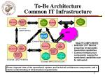 to be architecture common it infrastructure12