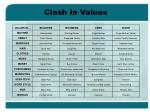 clash in values