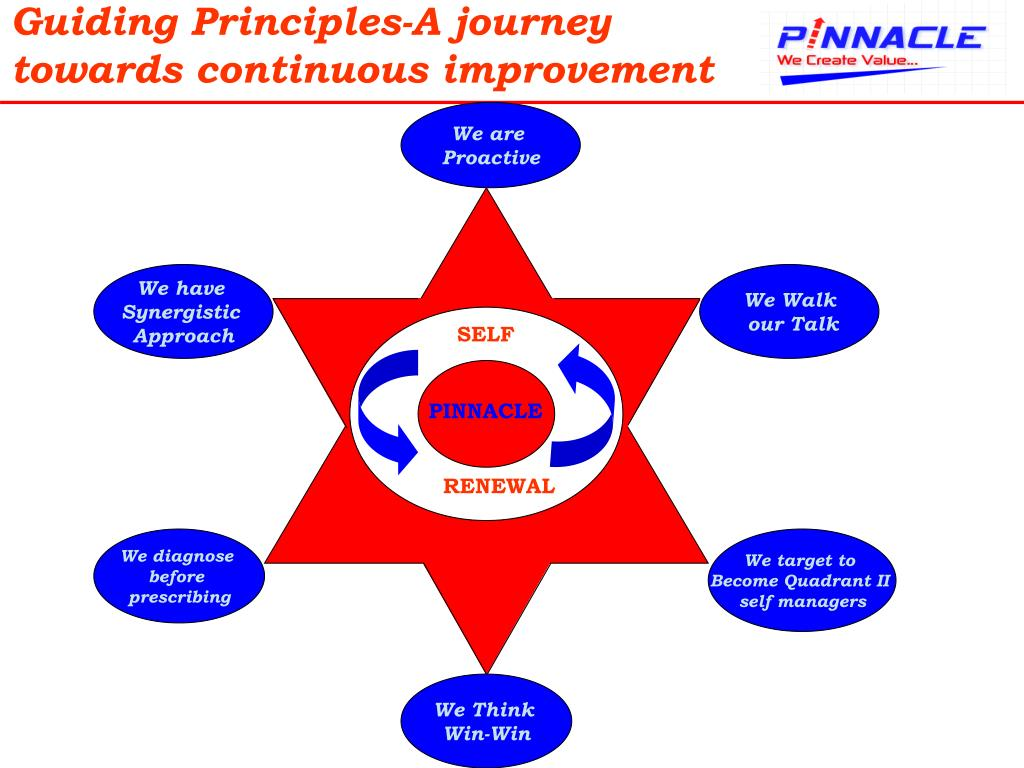Guiding Principles-A journey towards continuous improvement