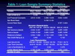 table 1 loan sample summary statistics link
