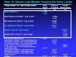 table 10 nested logit models keeping the same lender