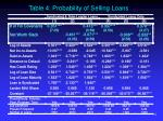 table 4 probability of selling loans link