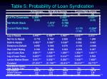table 5 probability of loan syndication link