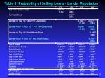 table 6 probability of selling loans lender reputation link
