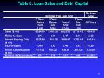 table 8 loan sales and debt capital