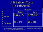 unit labour costs in baht unit
