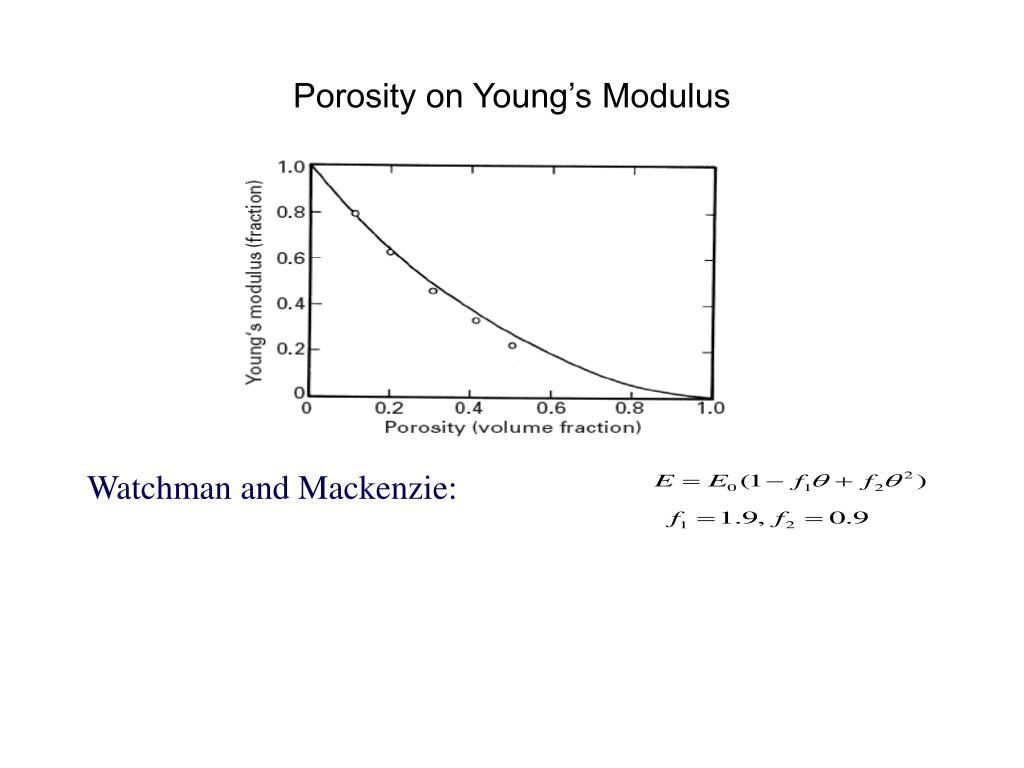 Porosity on Young's Modulus