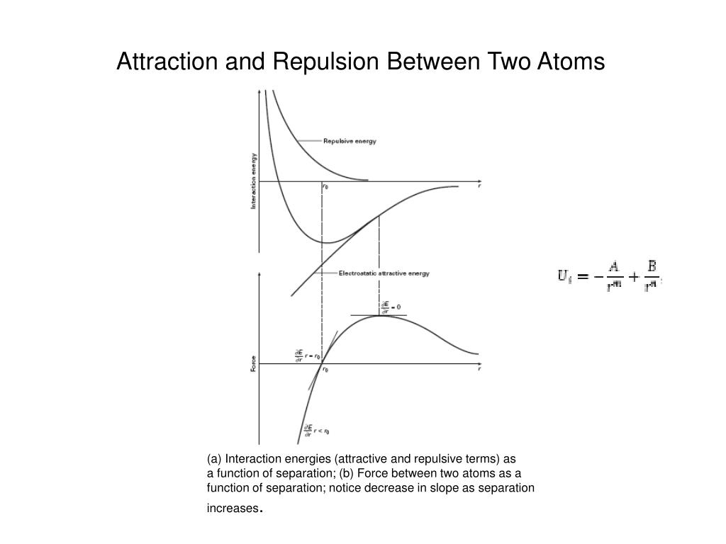 Attraction and Repulsion Between Two Atoms