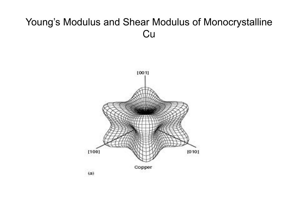 Young's Modulus and Shear Modulus of Monocrystalline Cu