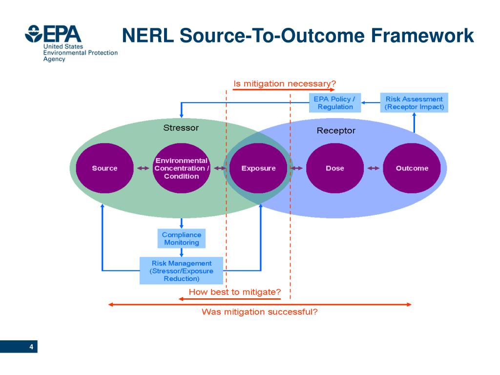 NERL Source-To-Outcome Framework