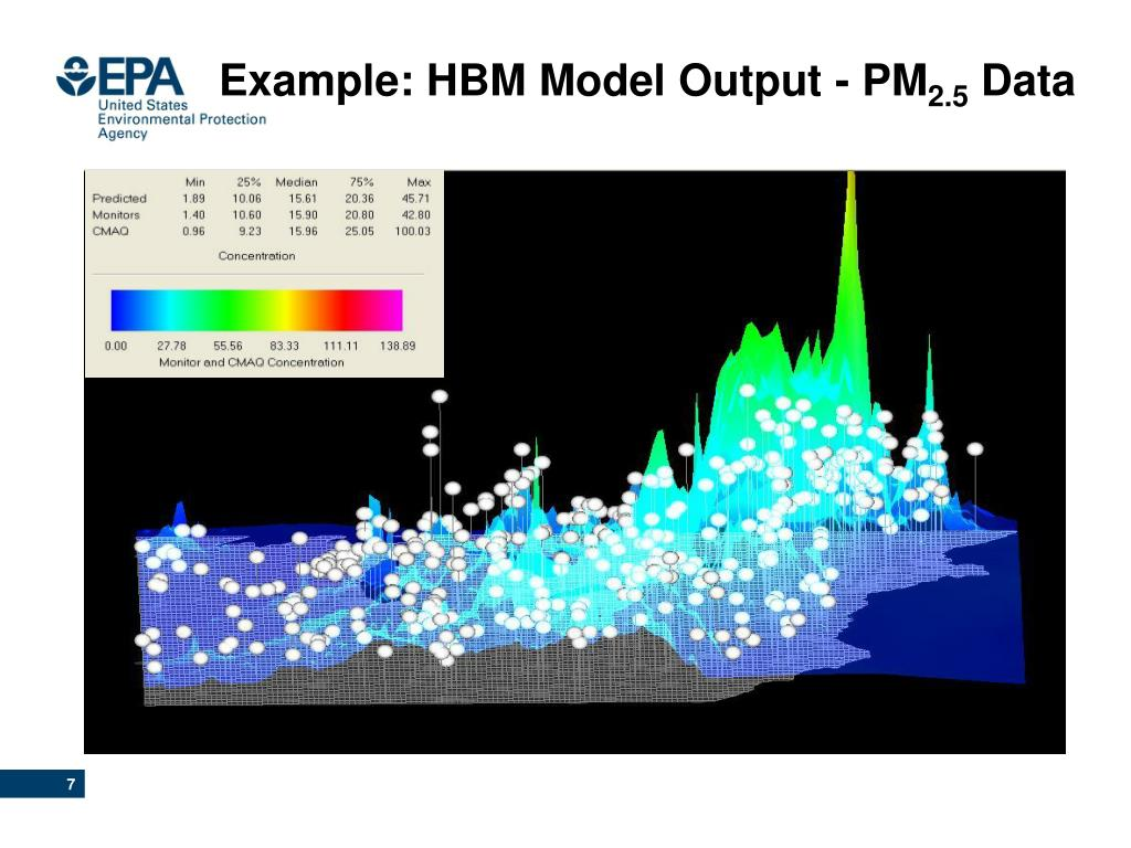 Example: HBM Model Output - PM