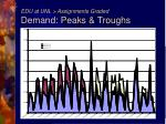 edu at unl assignments graded demand peaks troughs