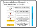 gap areas in green chemistry for chromium based industries