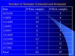 number of samples collected and analyzed