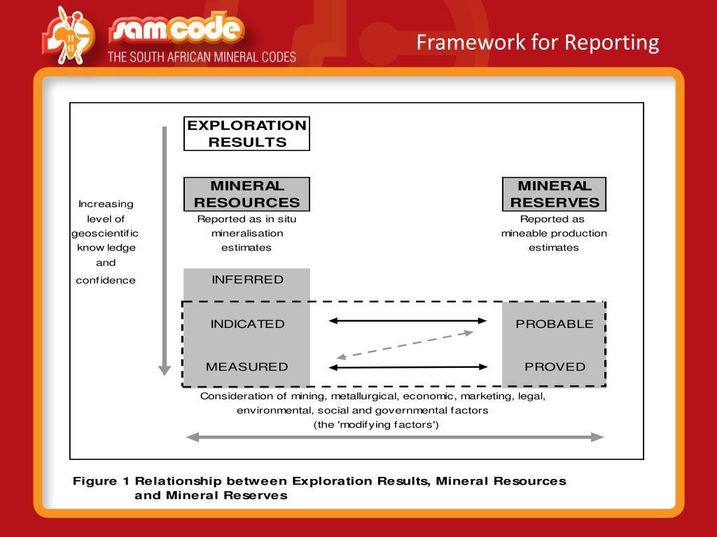 Framework for Reporting