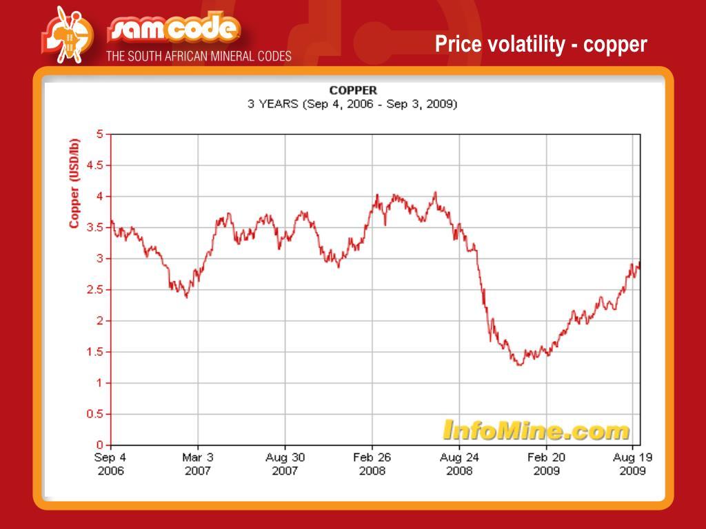 Price volatility - copper