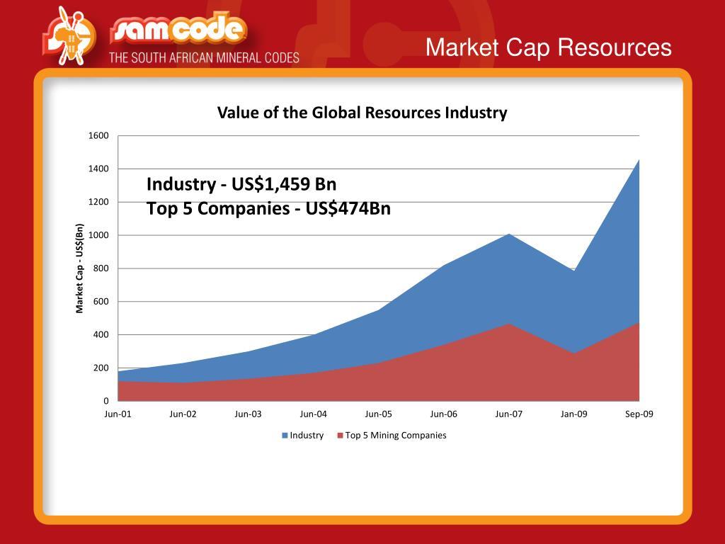 Market Cap Resources