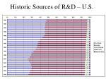 historic sources of r d u s