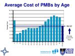 average cost of pmbs by age