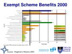exempt scheme benefits 2000