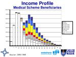 income profile medical scheme beneficiaries