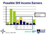 possible shi income earners