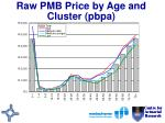 raw pmb price by age and cluster pbpa