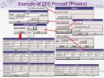 example of cfd process physics
