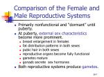 comparison of the female and male reproductive systems7