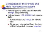 comparison of the female and male reproductive systems9