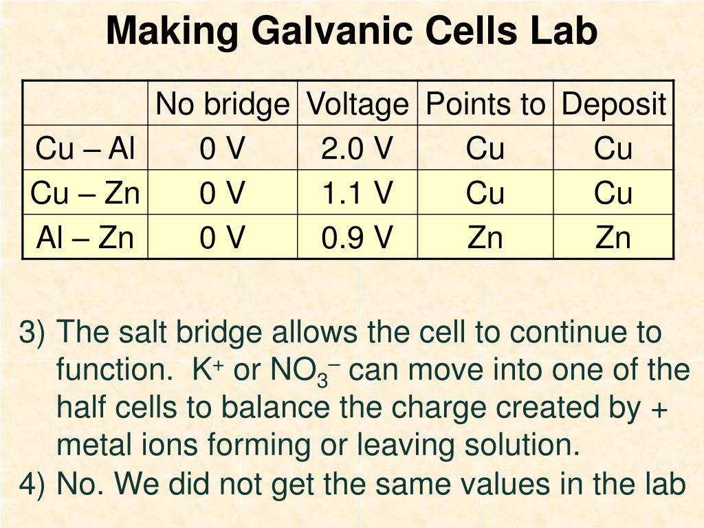 making galvanic cells lab l.