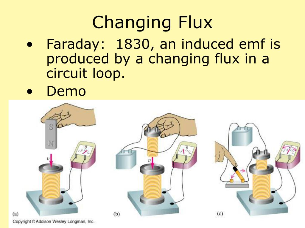 Changing Flux