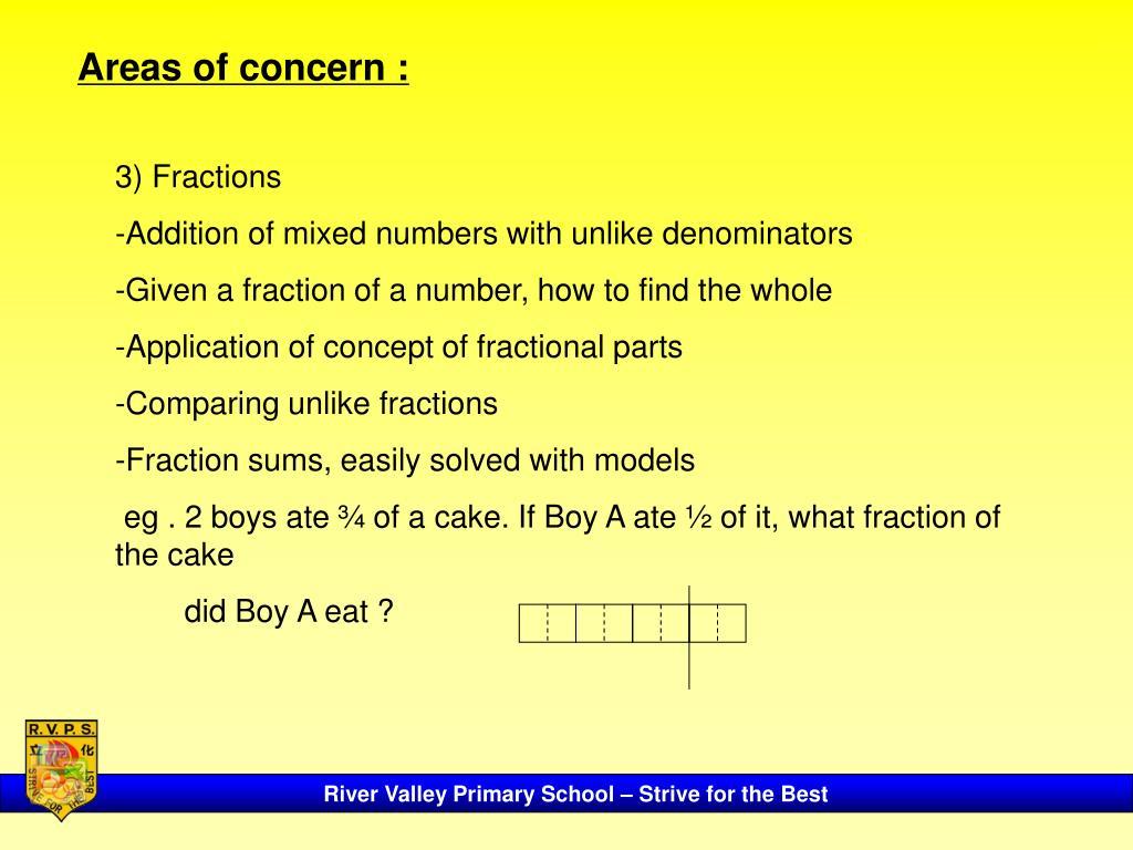 Areas of concern :