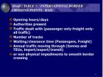 draft table 7 international border crossing points rail