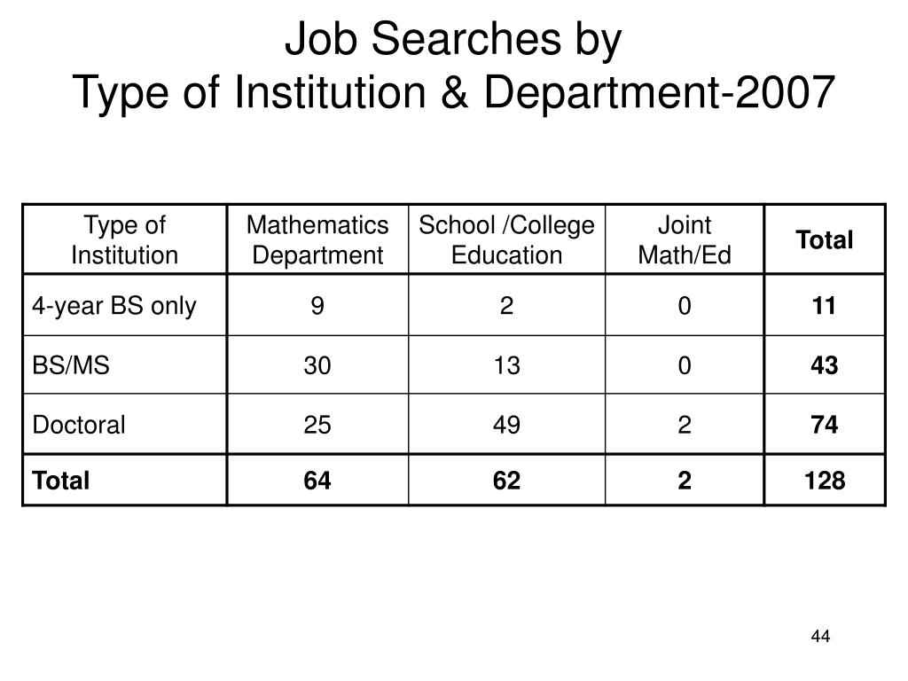 Job Searches by