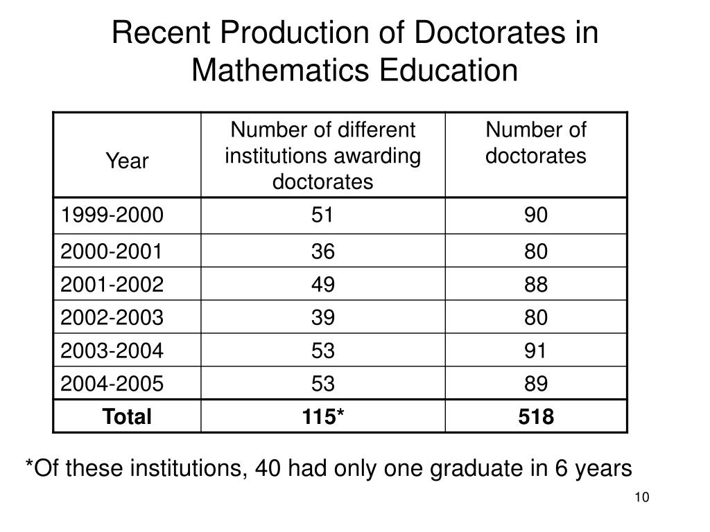 Recent Production of Doctorates in Mathematics Education