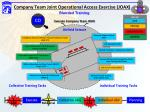 company team joint operational access exercise joax