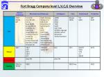 fort bragg company level l v c g overview