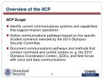 overview of the iicp19