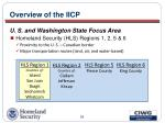 overview of the iicp20