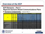 overview of the iicp25