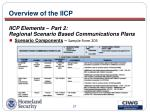 overview of the iicp27