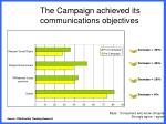 the campaign achieved its communications objectives