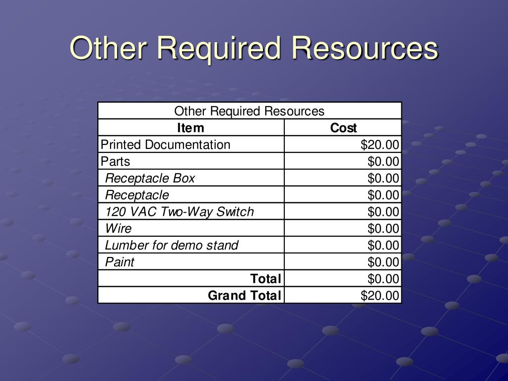 Other Required Resources