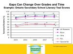 gaps can change over grades and time example ontario secondary school literacy test scores