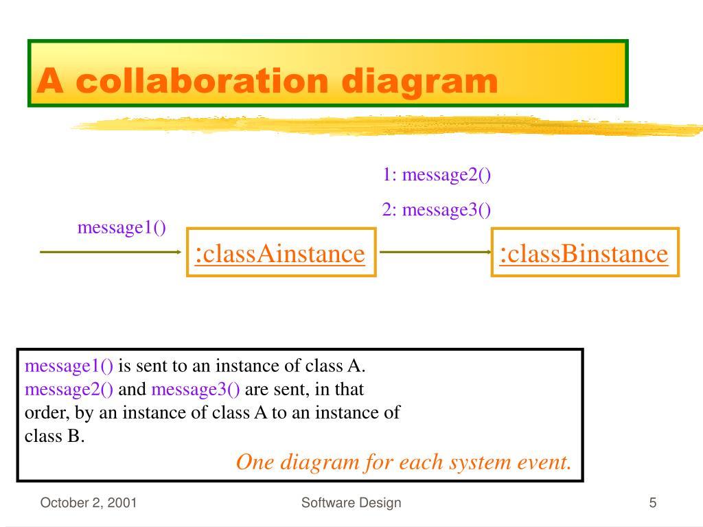 1: message2()