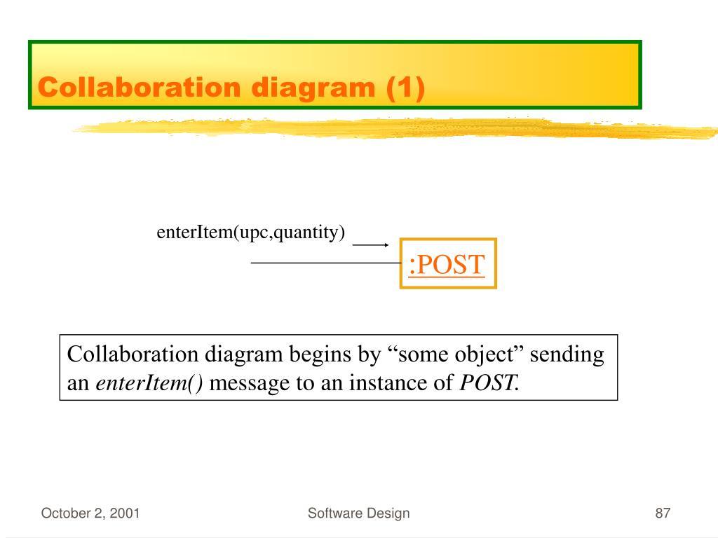 Collaboration diagram (1)