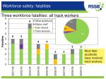 workforce safety fatalities